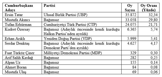Tablo 1. 2020 KKTC Cumhurbaşkanlığı Seçimi İlk Tur Sonuçları