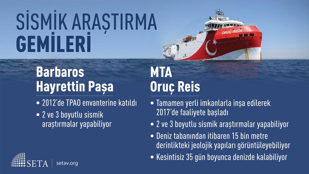 İnfografik: Sismik Araştırma Gemileri