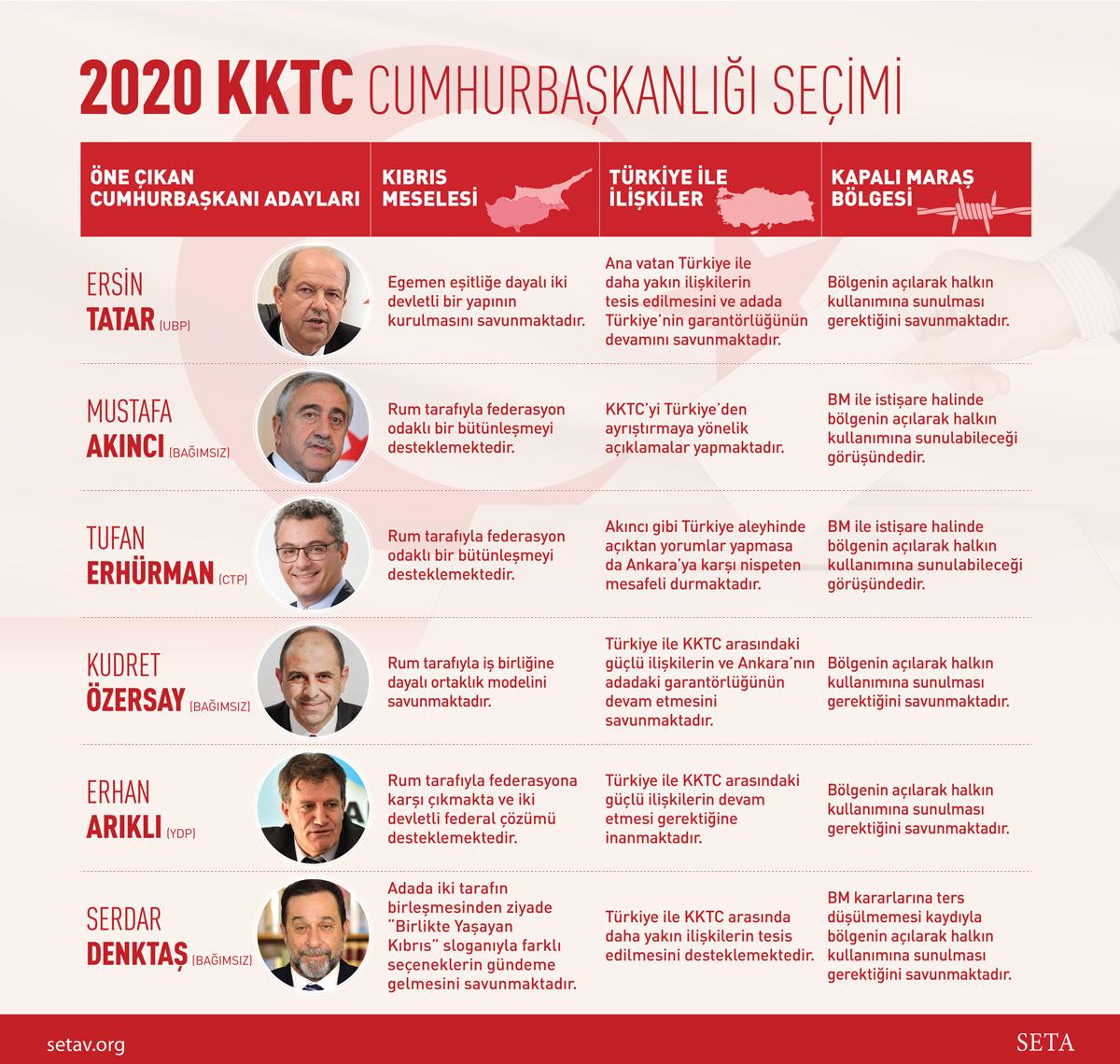 2020 KKTC Cumhurbaşkanlığı Seçimi