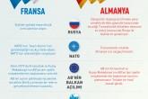 İnfografik: Fransa ve Almanya Arasındaki Ayrışma Alanları