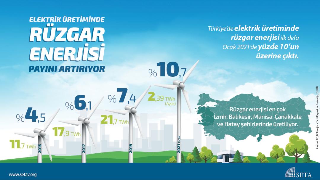 İnfografik: Elektrik Üretiminde Rüzgar Enerjisi Payını Artırıyor