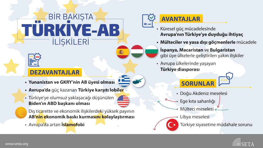İnfografik: Bir Bakışta Türkiye-AB İlişkileri