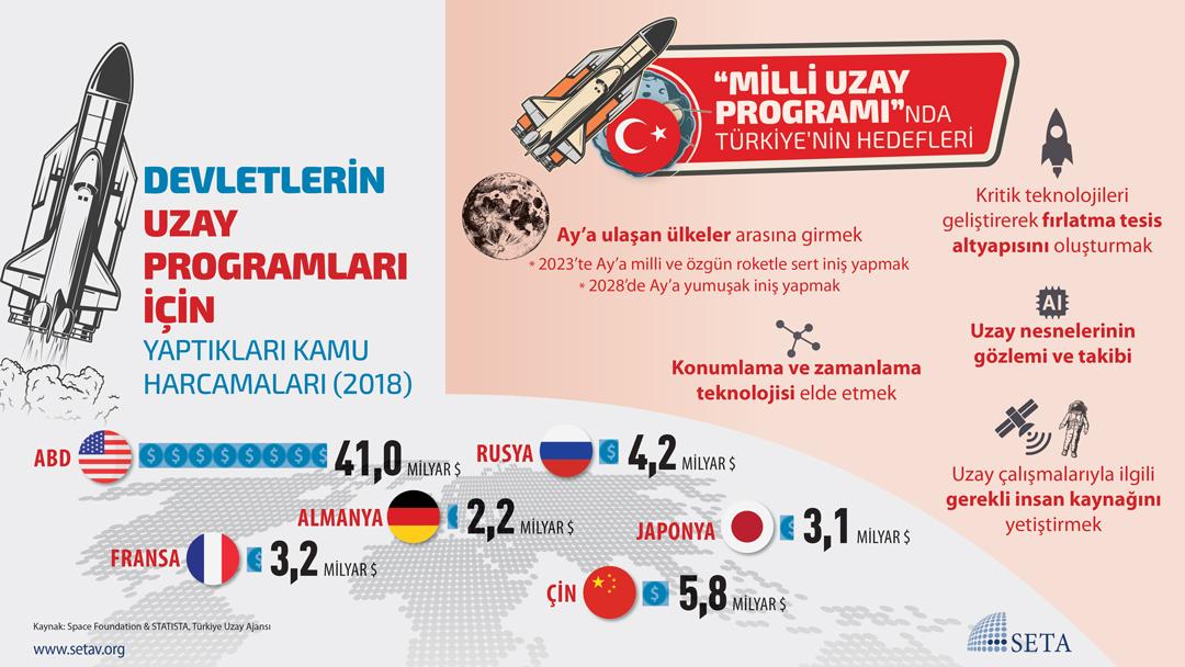 """İnfografik: """"Milli Uzay Programı""""nda Türkiye'nin Hedefleri"""