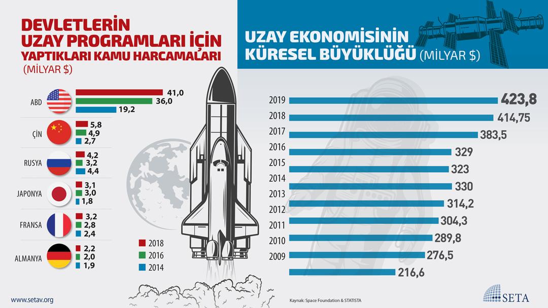 İnfografik: Uzay Ekonomisinin Küresel Büyüklüğü