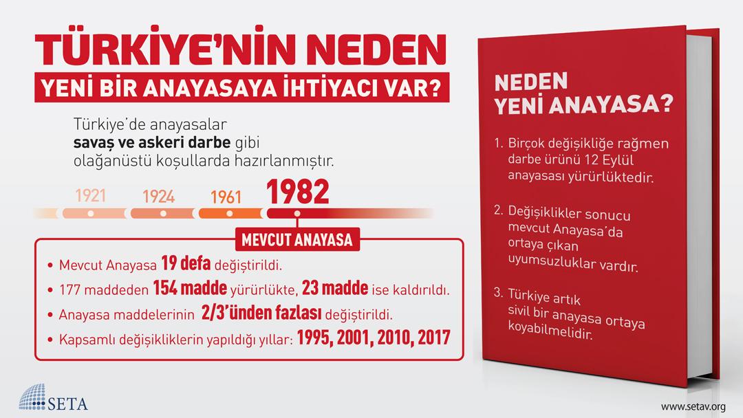 İnfografik: Türkiye'nin Neden Yeni Bir Anayasaya İhtiyacı Var?
