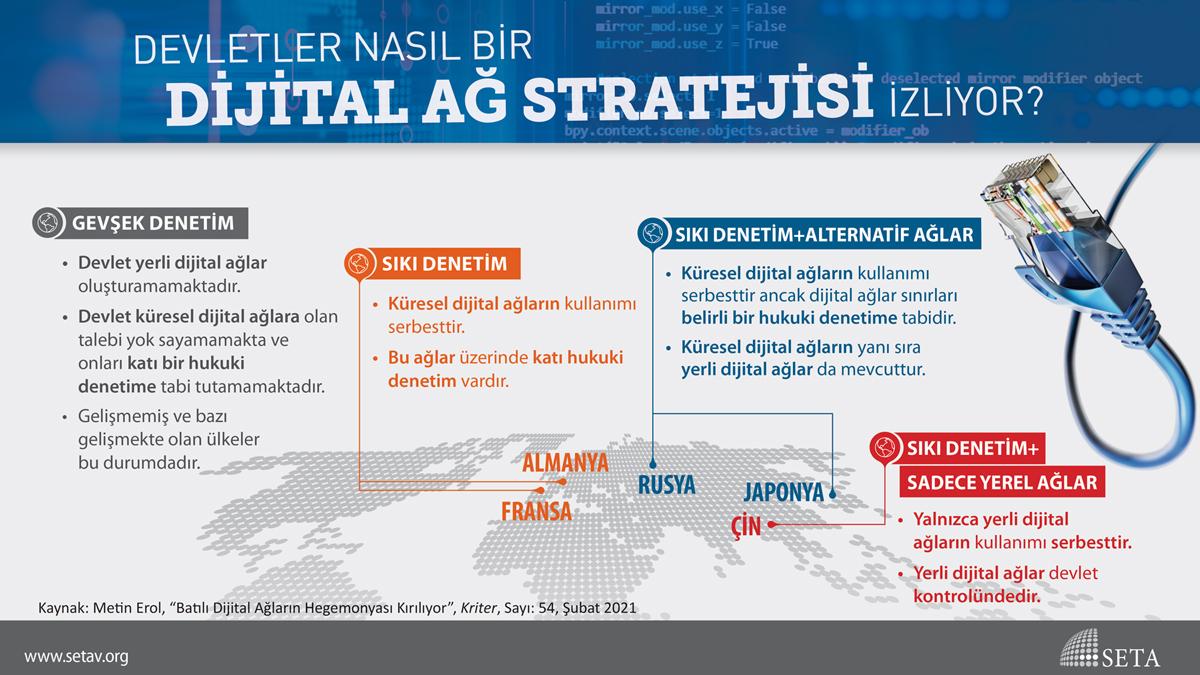 İnfografik: Devletler Nasıl Bir Dijital Ağ Stratejisi İzliyor?