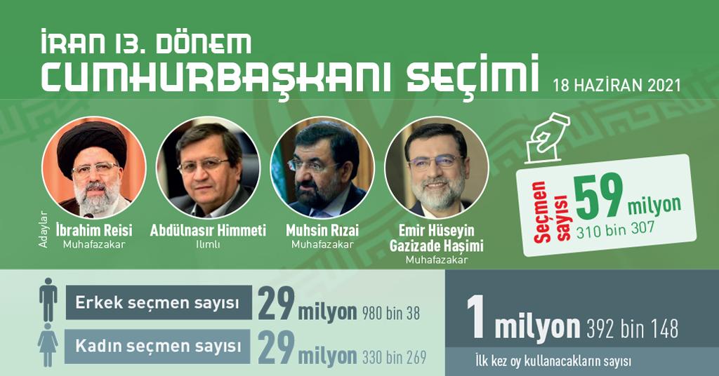 İnfografik:  İran 13. Dönem Cumhurbaşkanı Seçimi