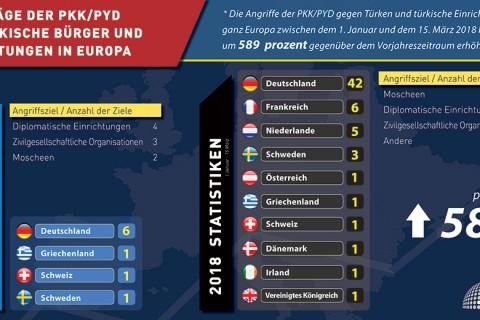 Anschläge von Seiten der PKK/PYD auf türkische Bürger und Einrichtungen in Europa