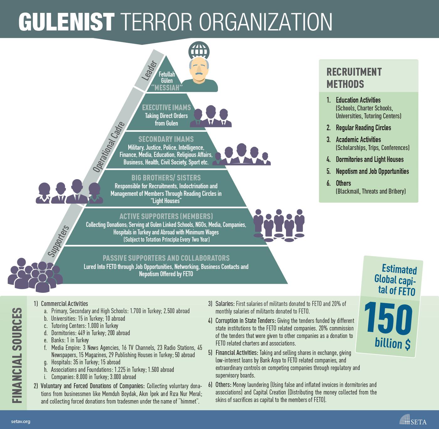 Facts about Gulenist Terror Organisation
