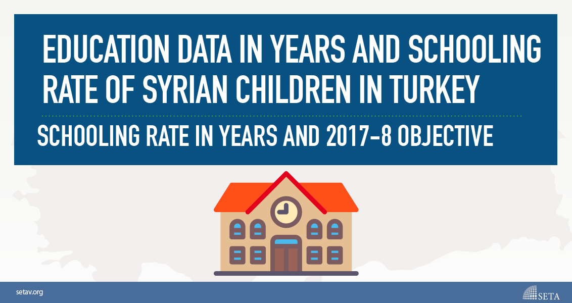 Education Data in Years and Schooling Rate of Syrian Children in Turkey
