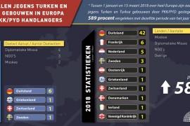 Aanvallen jegens Turken en Turkse gebouwen in Europa door PKK/PYD handlanger