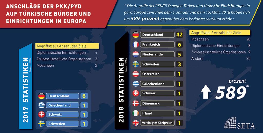 Zwischen dem 1. Januar und 15. März 2018 verübte Anschläge von Seiten der PKK/PYD auf türkische Bürger und Einrichtungen in Europa