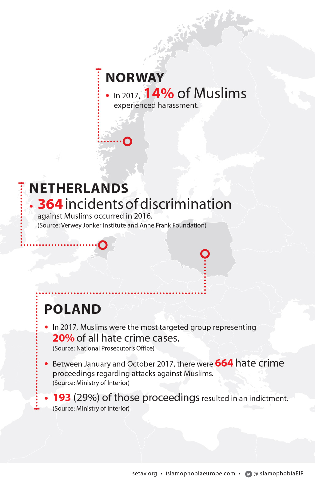 Islamophobia in Europe: Numbers in Detail