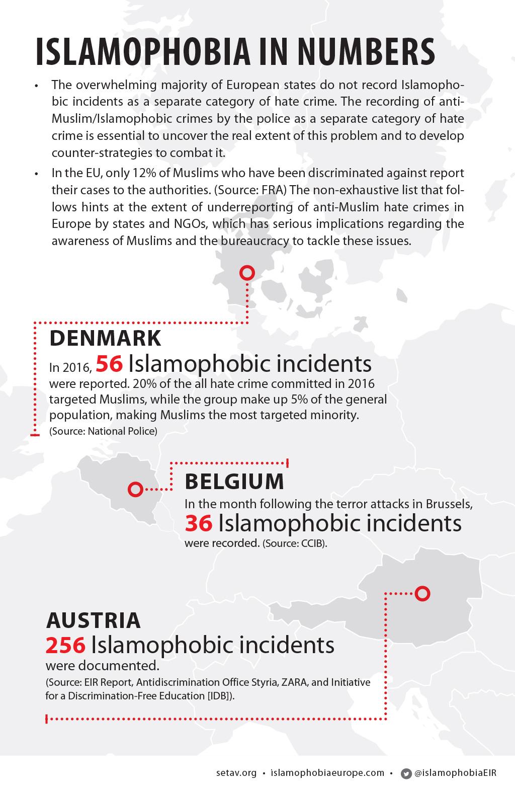 Islamophobia in numbers