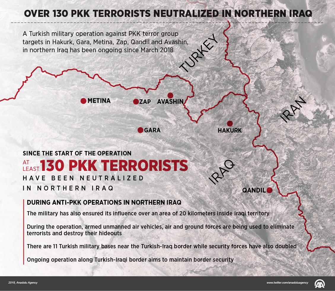 Over-130-PKK-terrorists-neutralized