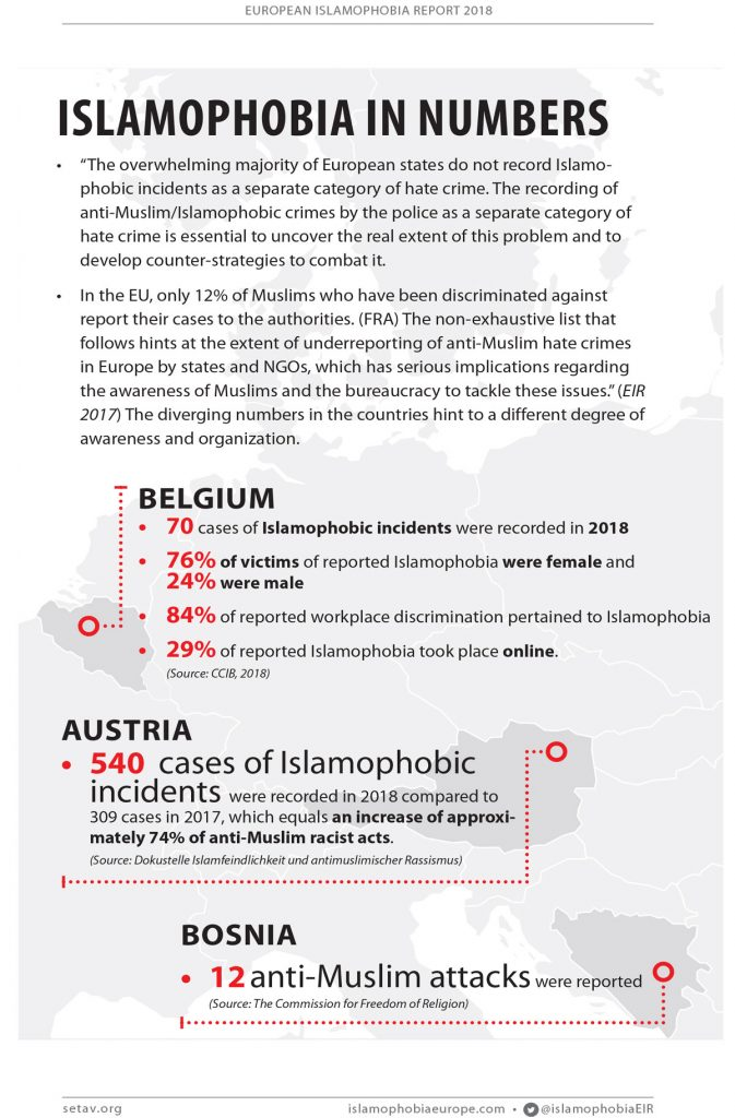 Islamophobia in Numbers | #EIR2018