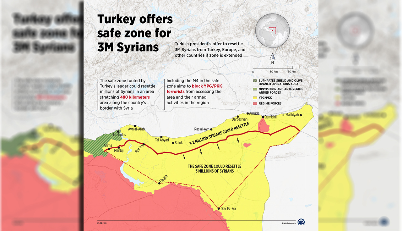The safe zone touted by Turkey's leader during his address to the UN General Assembly could resettle millions of Syrians in an area stretching 480 kilometers along the country's border with Syria. Erdogan told the UN General Assembly that a peace corridor on Turkey's border with Syria will enable the resettlement of some one to two million Syrians who fled the country.