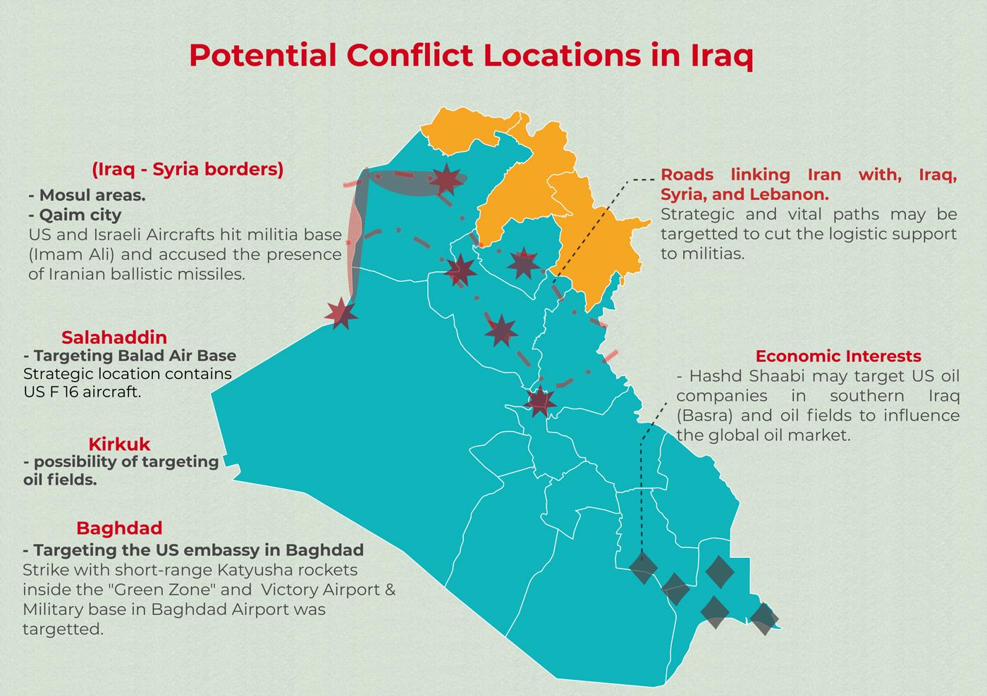 US-Iran Conflict in Iraq