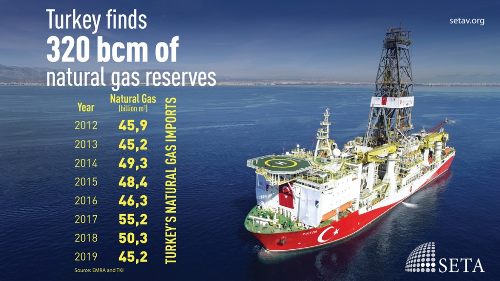 Turkey finds 320 bcm of natural gas reserves