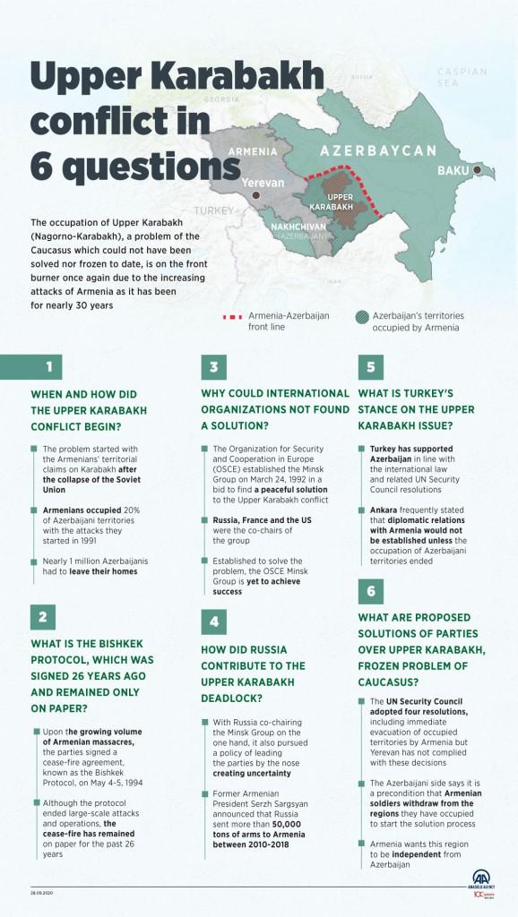 Upper Karabakh conflict in 6 questions