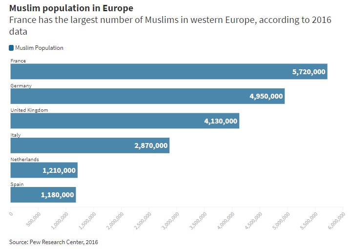 Muslim population in Europe | Source: Pew Research Center, 2016