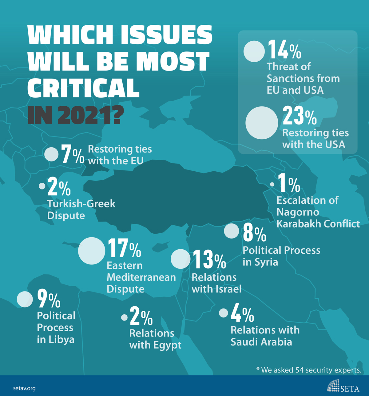 Infographic: Which Issues will be most critical in 2021?