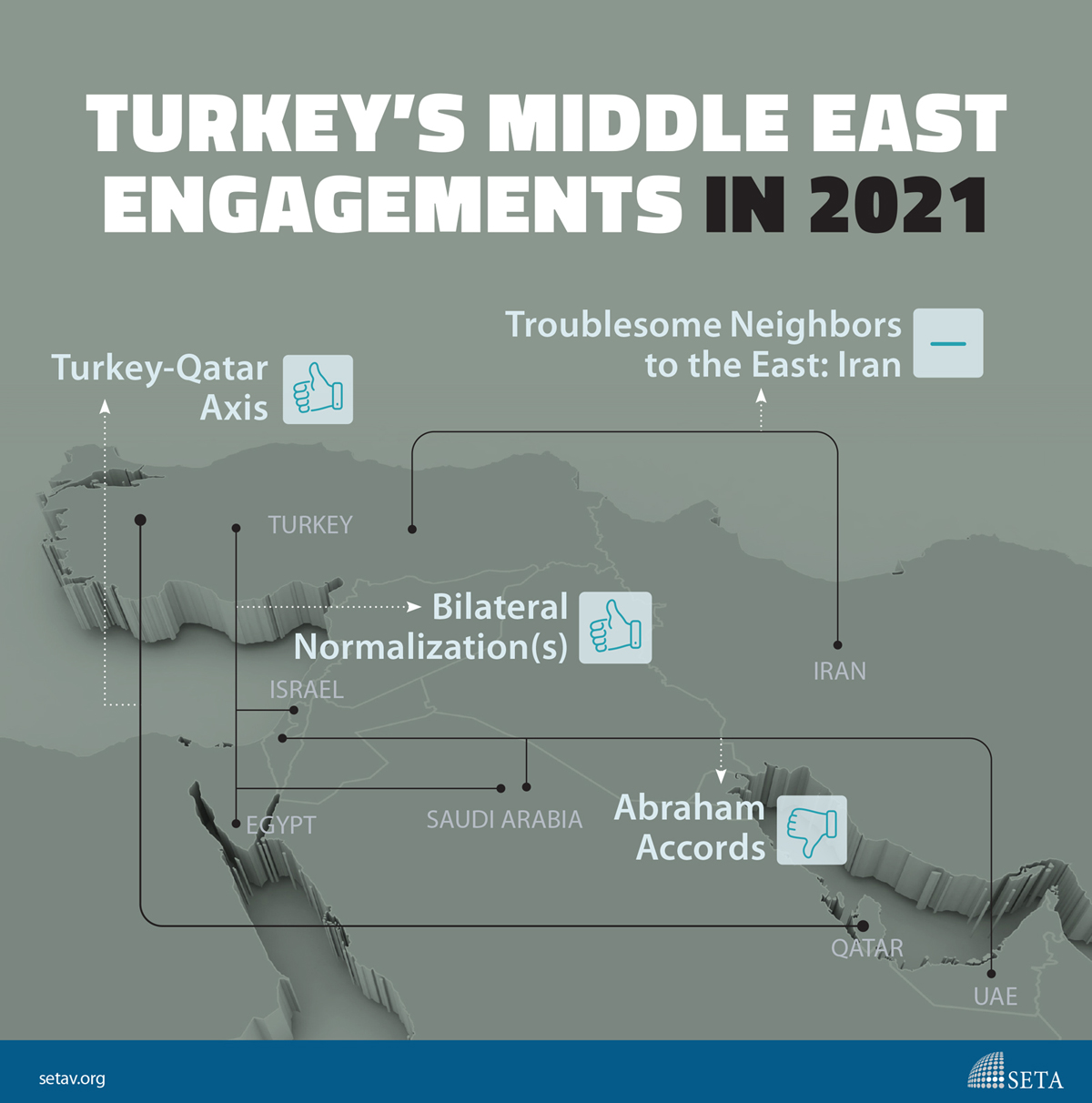 Infographic: Turkey's Middle East Engagements in 2021